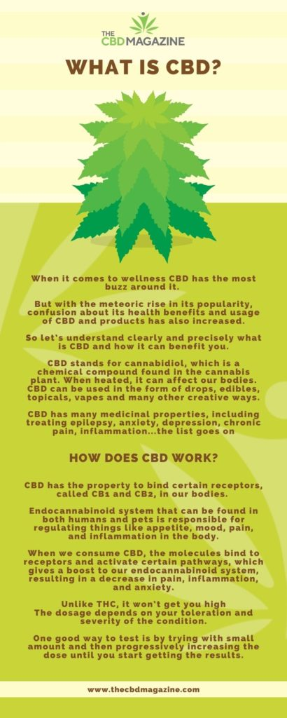 What is CBD - Infograpchis