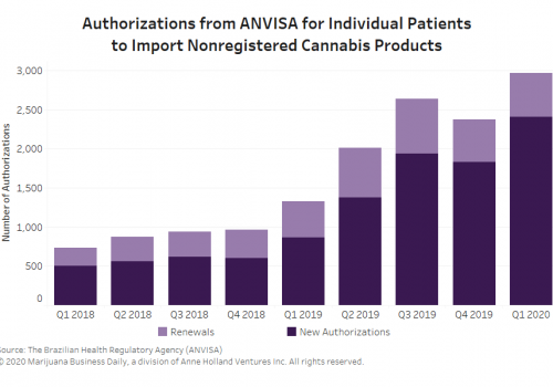Brazil-ANVISA-authorizations-min.png
