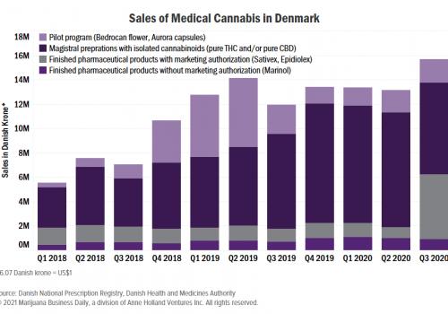 Denmark-MMJ-sales-min.png