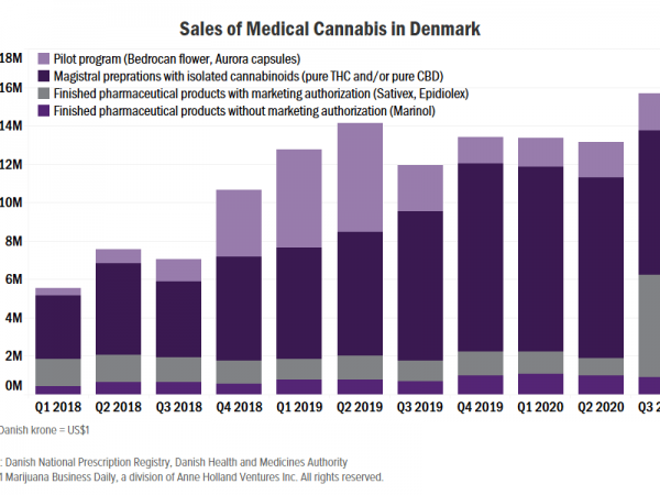 medical cannabis denmark